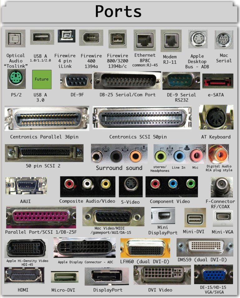 A guide to computer ports